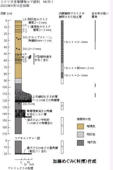 日本海学調査研究委託事業
