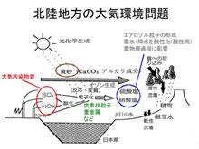 越境大気汚染と黄砂