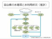 富山の水循環~過去・現在・未来~