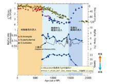 過去1万年間の北陸沖海水温の高精度復元